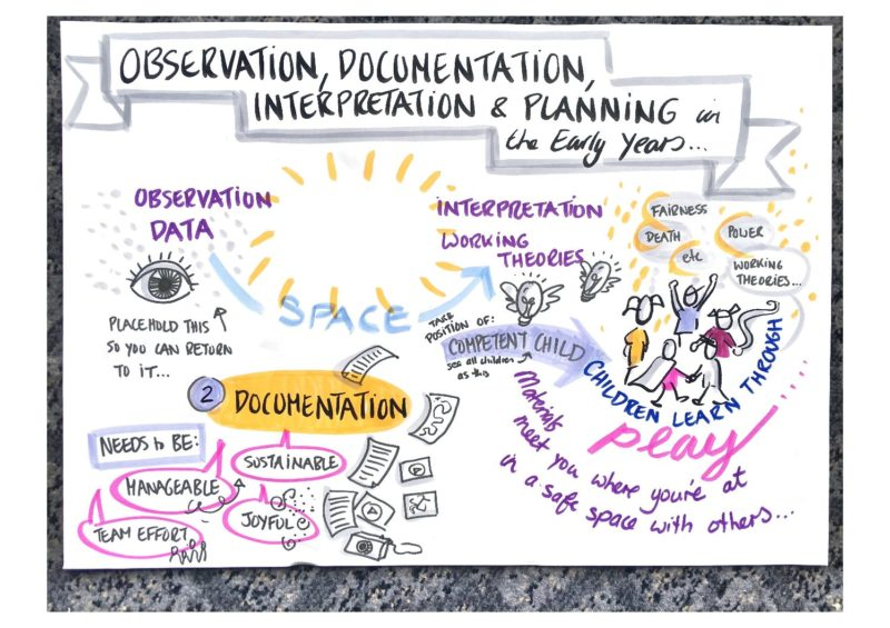 observation-documentation-interpretation-and-planning-for-the-early-years-220820.pdf