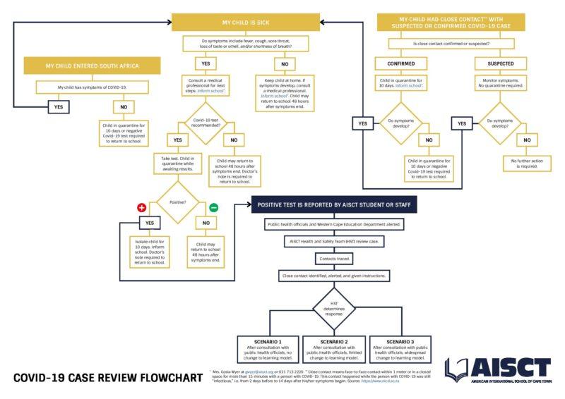 covid-19-case-review-flowchart-210820.pdf