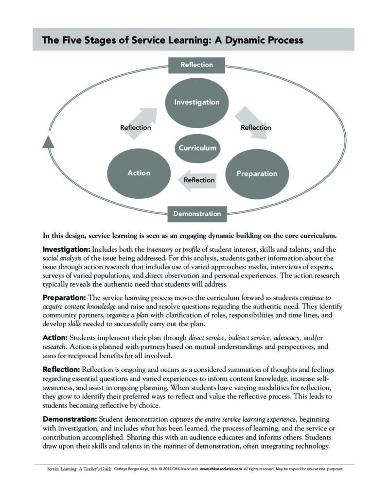 the-five-stages-of-service-learning-a-dynamic-process-210820.pdf